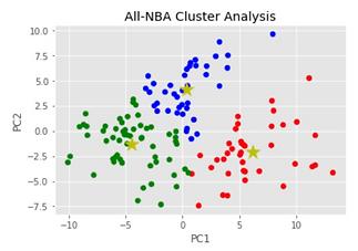 nba clustering.png