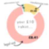 cost breakdown chart.png