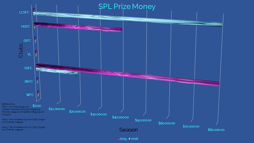 SPL Prize Money Winners Table