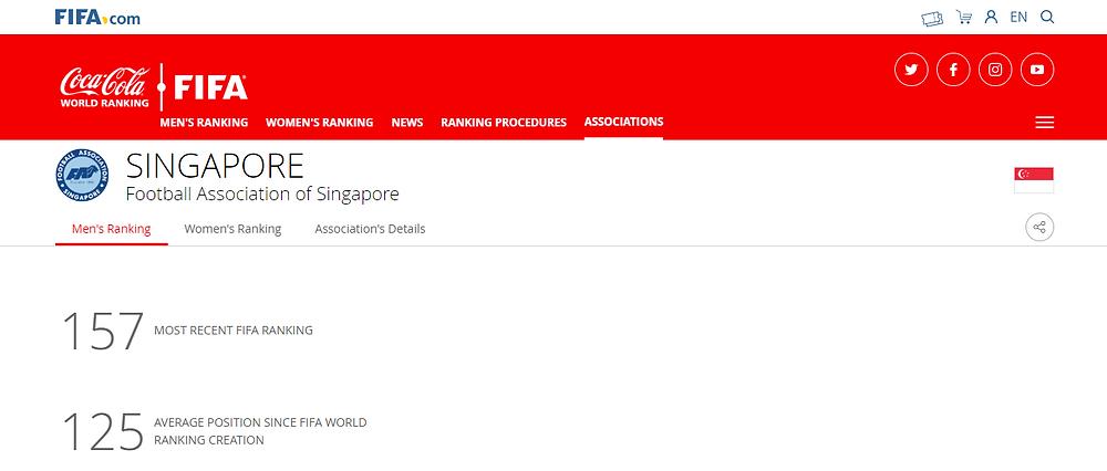 Singapore Football Mens' Team Ranking