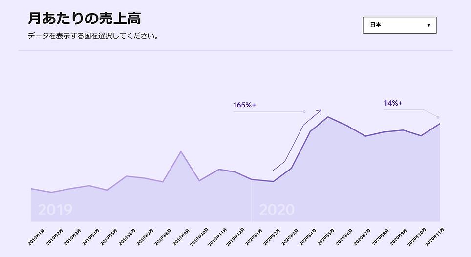 2020年YouTube成長率