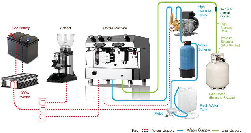 Gas Espresso Machine setup