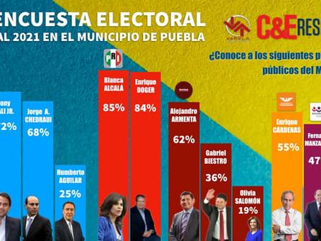 SEGUNDA ENCUESTA ELECTORAL RUMBO AL 2021 EN EL MUNICIPIO DE PUEBLA. CE Research + Varela y Asociados