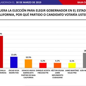 Encabeza Jaime Bonilla de Morena encuesta realizada por Massive Caller en Baja California