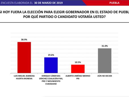Encabeza Miguel Barbosa de Morena encuesta realizada por Massive Caller en Puebla
