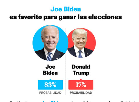 Según las encuestas ¿quién va ganando las elecciones en Estados Unidos?