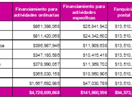 Aprueba Consejo General distribución del financiamiento público a partidos políticos para el ejercic