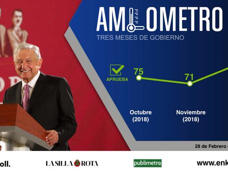 AMLOMETRO. Tres meses de gobierno
