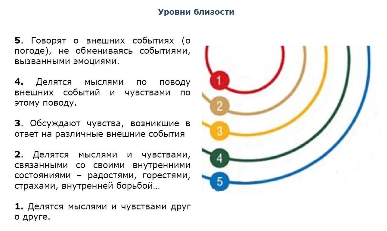 Как не предавать себя? | Светлана Ткачева | психолог | Москва, м.Смоленская | онлайн