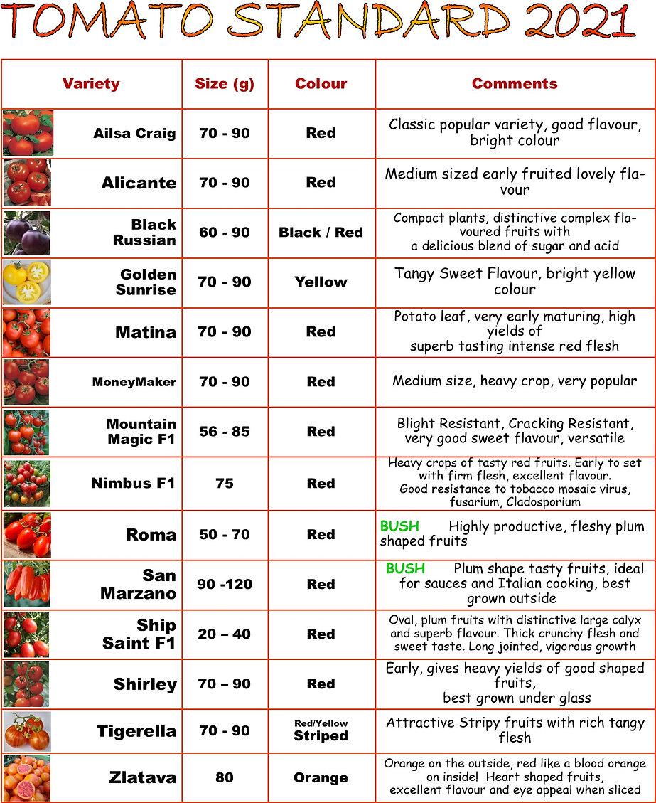 Tomatoes 2021 Standard pics.jpg
