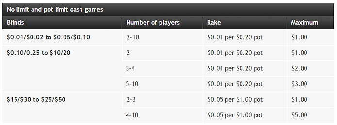 partypoker rake structure