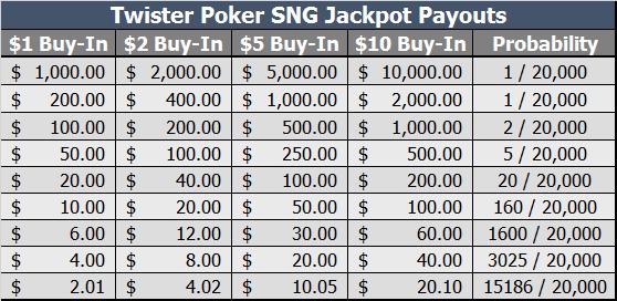 Twister Poker Rake Chart