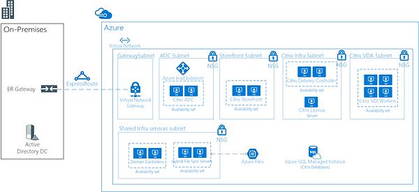 Citrix on Microsoft Azure