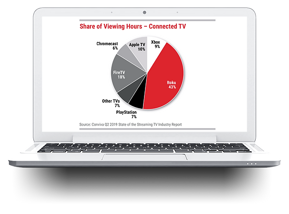 Share of Viewing Hours