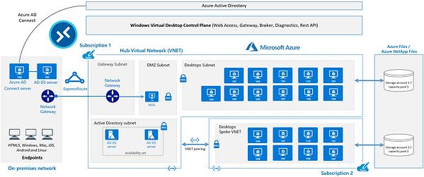 Windows Virtual Desktop