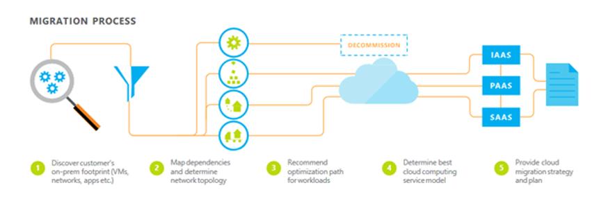 Cloud migration / deployments