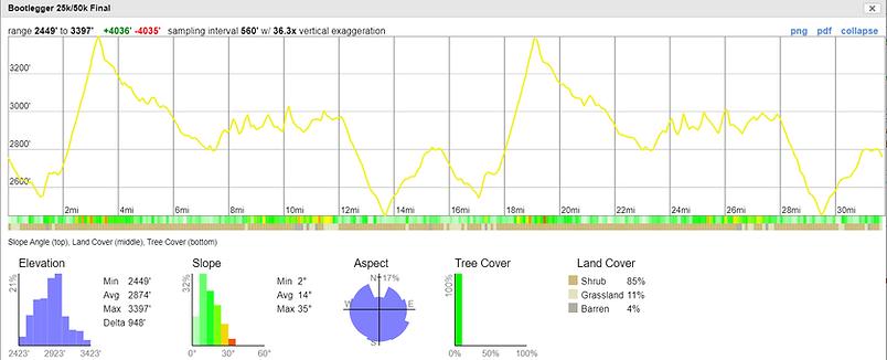 Bootlegger 50k Elevation Profile.png