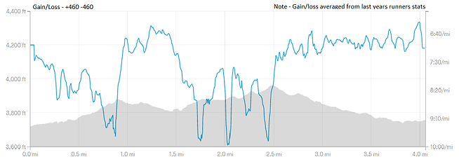 Updated Elevation Profile_Strava.png