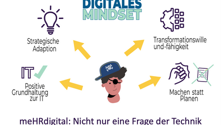 meHRdigital: #1.2 Digital Mindset