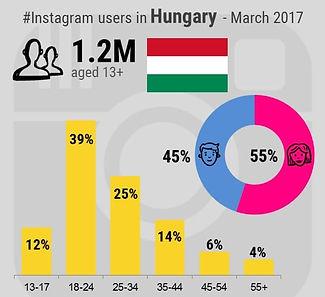közösségi média marketing győr-Instagram_felhasználók_Magyarországi_adat-hypermarketing győr