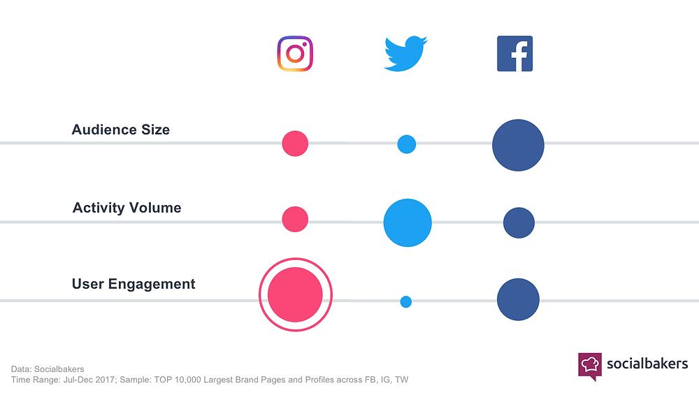 Instagram felhasználói elköteleződés-Hyper Marketing Győr-közösségi média marketing Győr