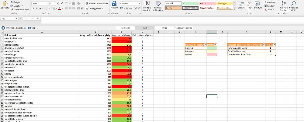 Kulcsszó kutatás Excel Hyper Marketing Agency