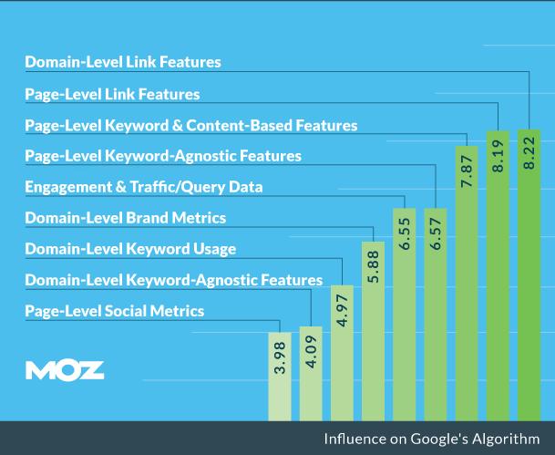 Google rangsorolási algoritmust befolyásoló tényezők
