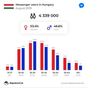 Magyarországi Messenger felhasználók 2019 augusztusában-Hyper Marketing Győr-közösségi média marketing Győr