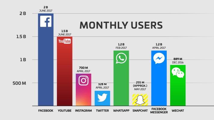 Közösségi média felhasználók száma világszerte 2017-ben- Hyper Marketing Győr- közösségi média marketing Győr