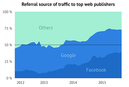 Facebook marketing és oldal kezelés Győr