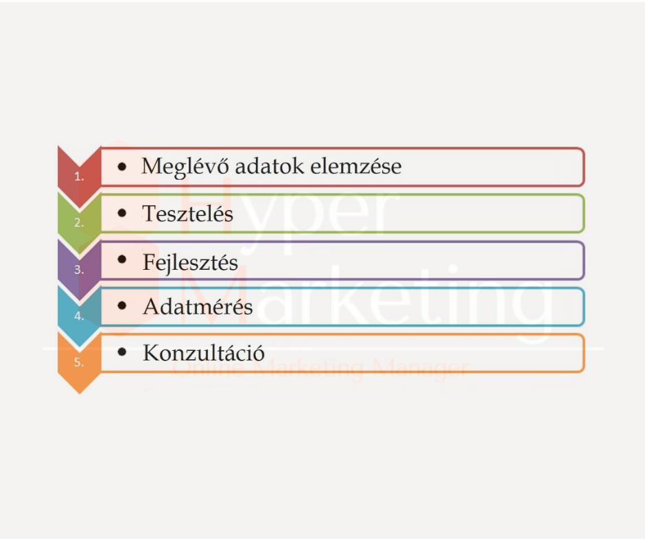 weboldal készítés után analitikai folyamat a Hyper Marketing-től