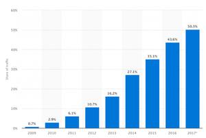 SEO gyor- mobil keresesek novekedese- Hyper Marketing gyor