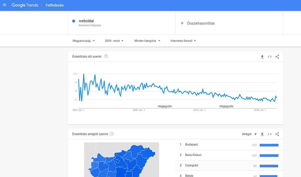 Google Trends használata kulcsszó kutatáshoz