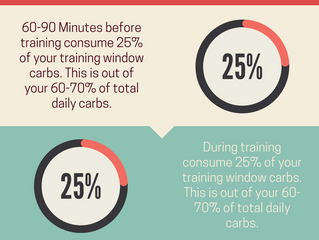 Workout Window Carb Consumption Infographic