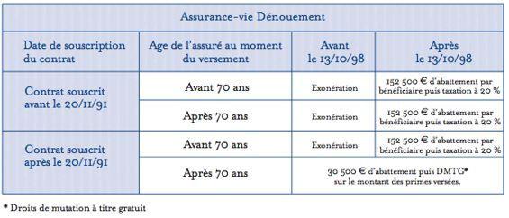 Succession : dénouement assurance-vie et droits de mutation