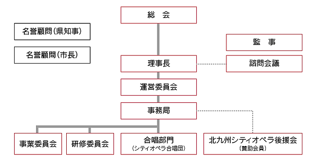 organzation_chart.png