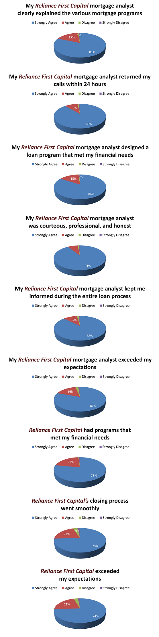Reliance First Capital Funded Survey Results