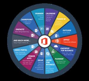 Gebruik geen losse modules maar start gewoon met Office 365 Business Premium of Essentials