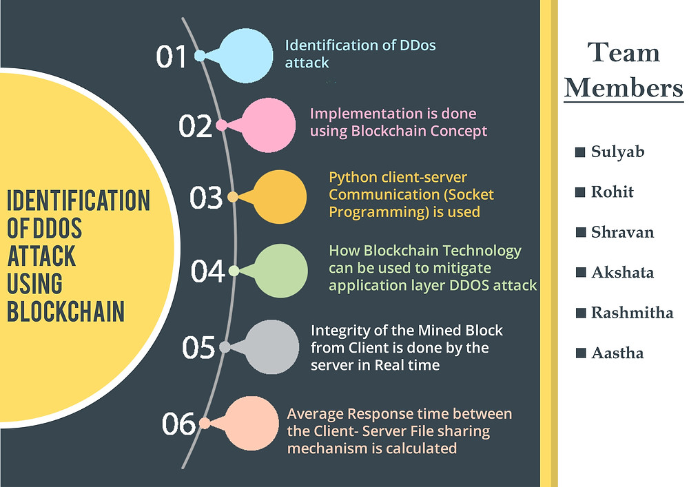 Identification of DDoS Attack on Application Layer using Blockchain and AI