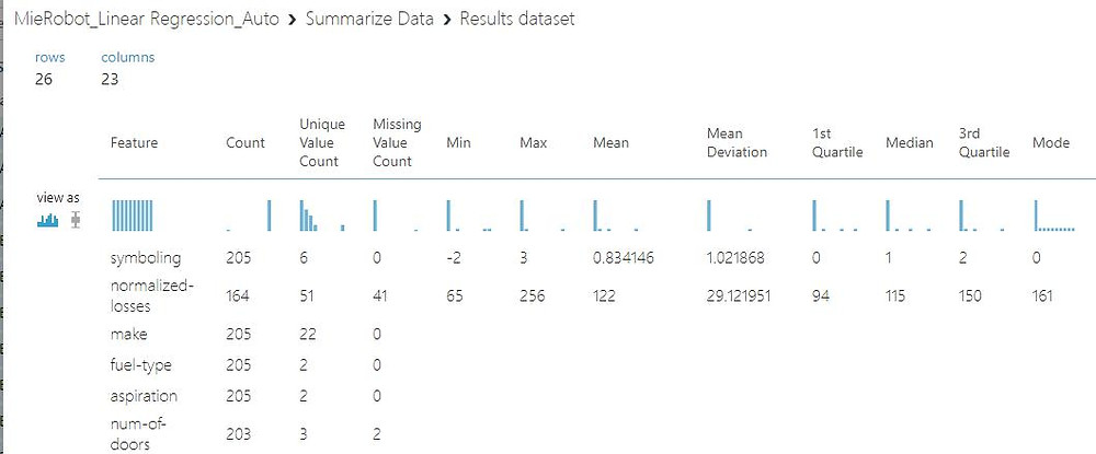 Azure Machine learning summary | MieRobot | How to use Azure machine learning