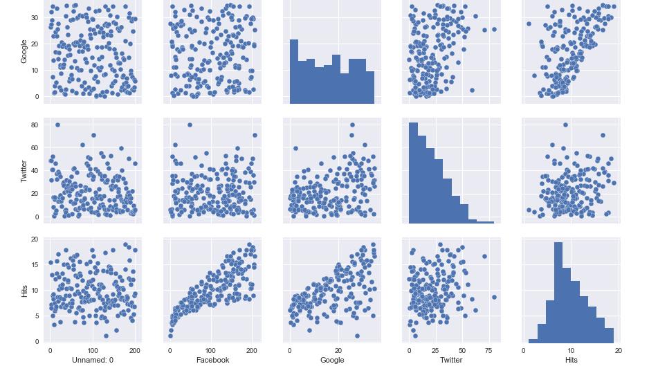 Robotics blog from MieRobot | Linear Regression