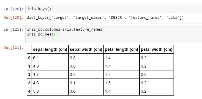 Using SVM using Python for the IRIS dataset | Machine learning blogs for starters