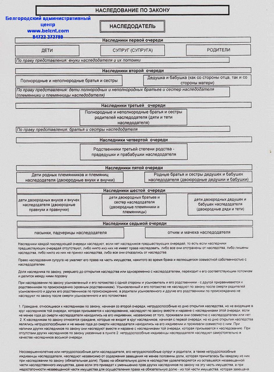 Наследование по закону схема