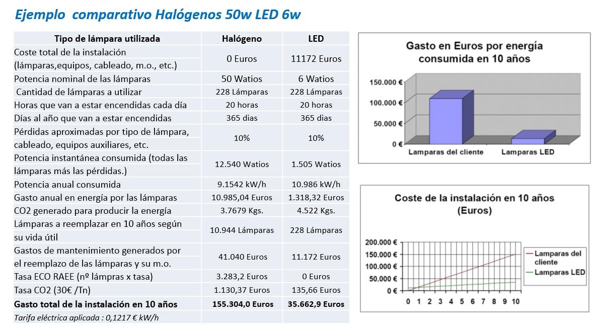 Tecnología LED Comparativa halogenos