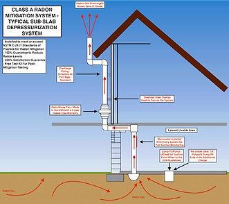 Radon system 1.jpg