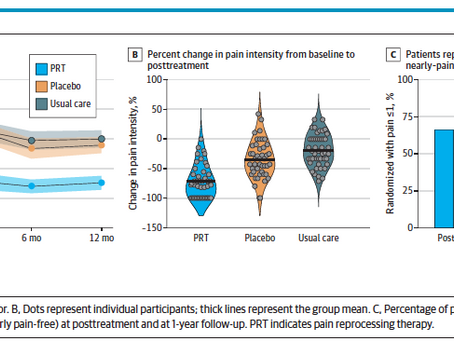 Pain Reprocessing Therapy: A New Study Shows Promising Results