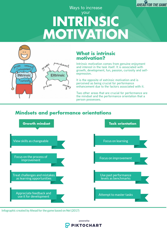 Intrinsic motivation, the growth mindset and task orientation