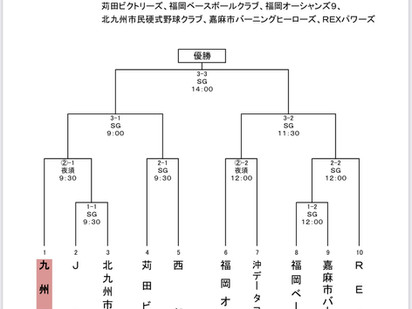 第65回JABA福岡県野球連盟 会長杯大会 トーナメント表
