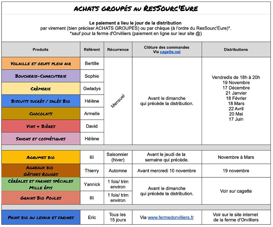 Achats groupés Le ResSourc'Eure.png
