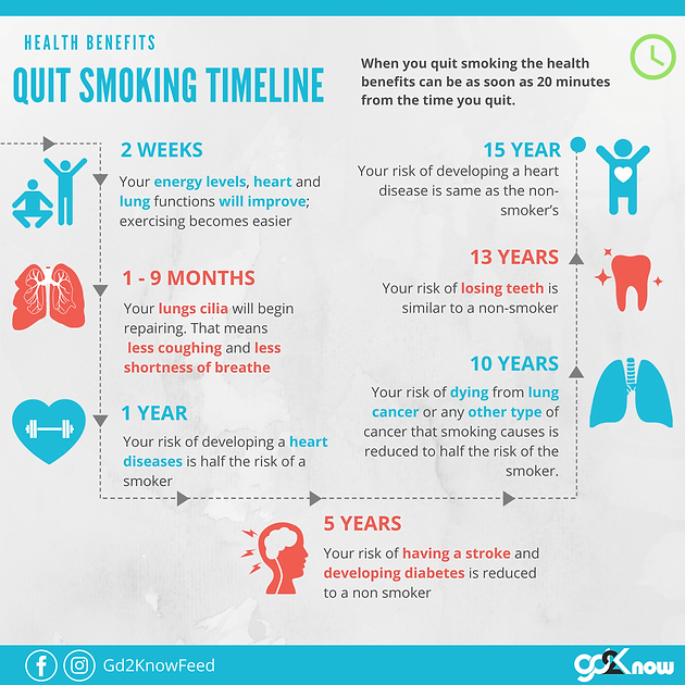 health benefits of quitting smoking | know more daily | gd2know, Skeleton